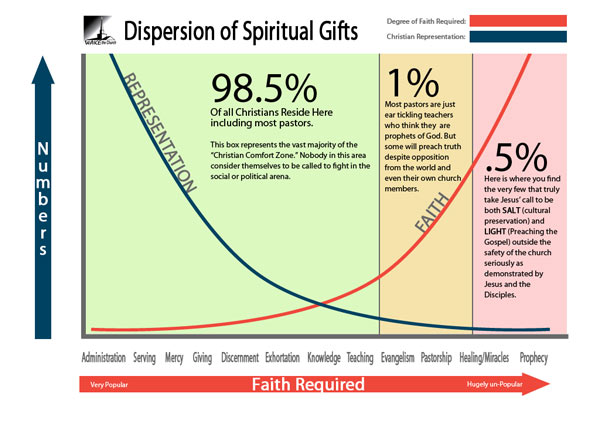 Dispersion of Spiritual Gifts amoung the Church Chart